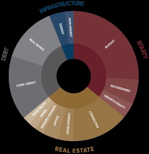 Chart illustrating mix of alternative investment allocation for Dancap's portfolio
